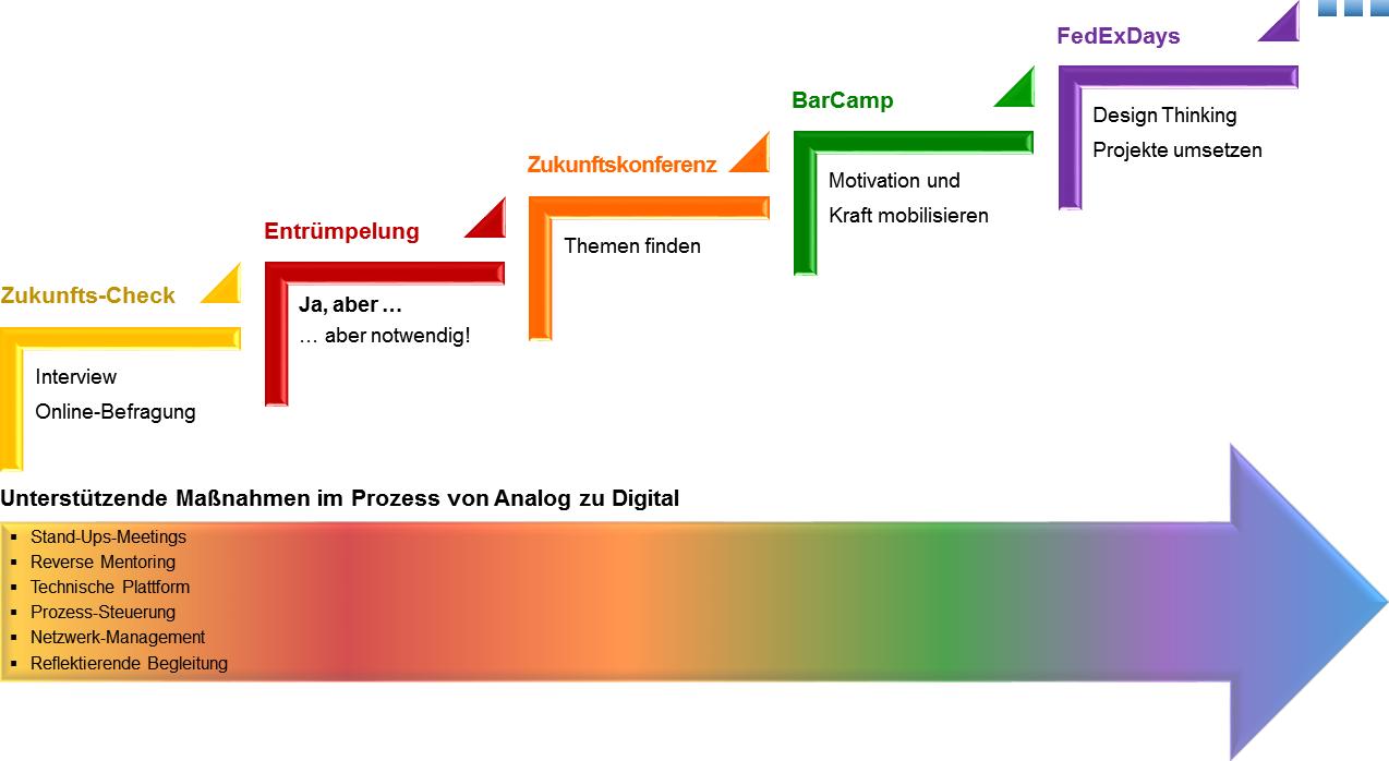 Der Change-Prozess von Analog zu Digital