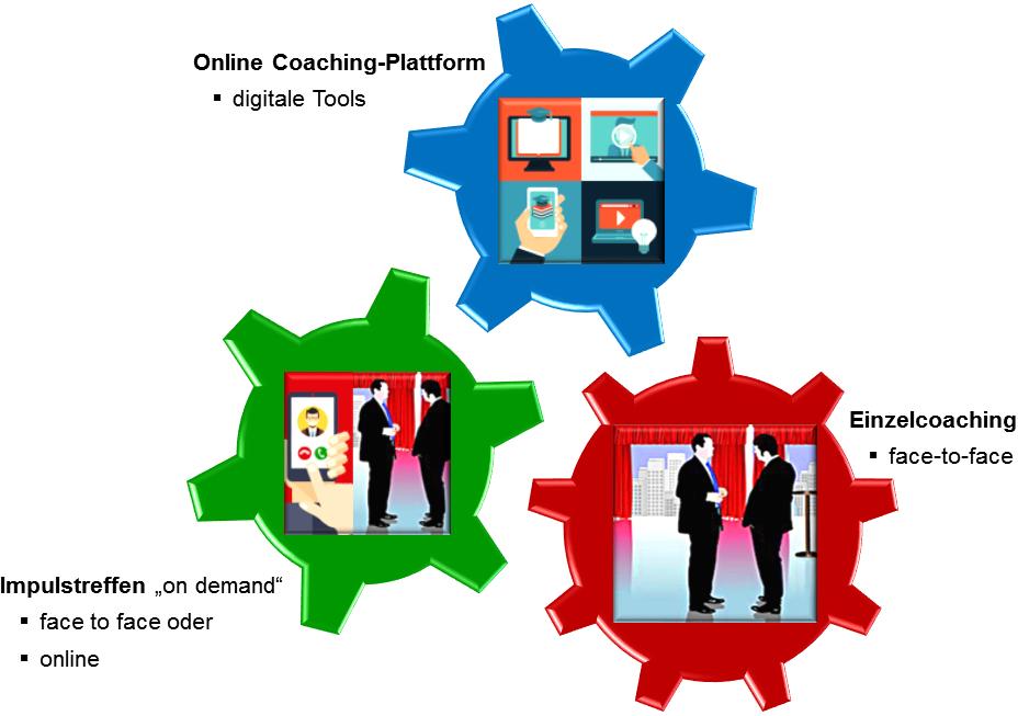 Mein Blended Coaching-Ansatz beinhaltet synchrone als auch asynchrone Kommunikations-Coaching-Formen.